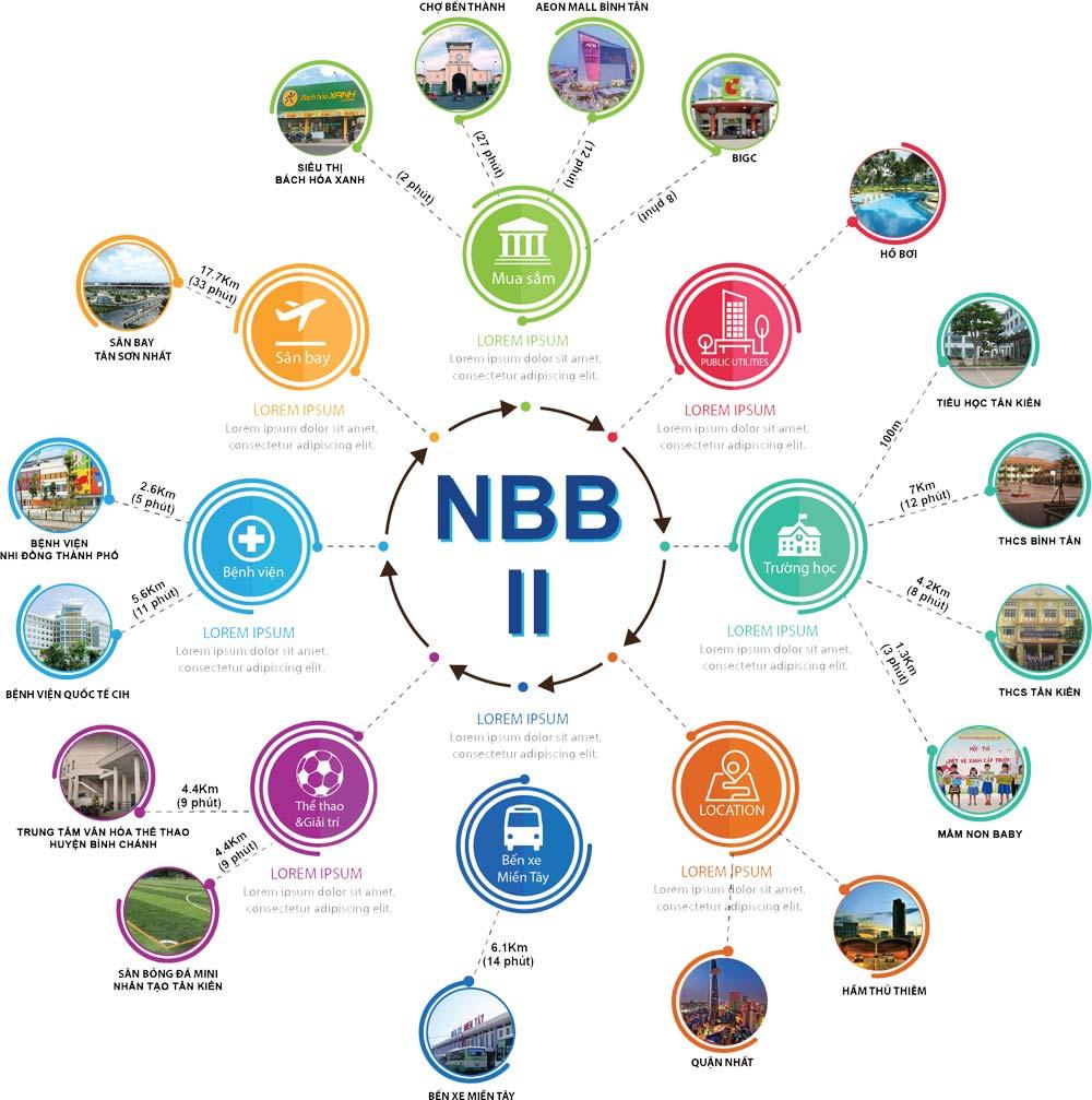 Tiện ích ngoại khu NBB2